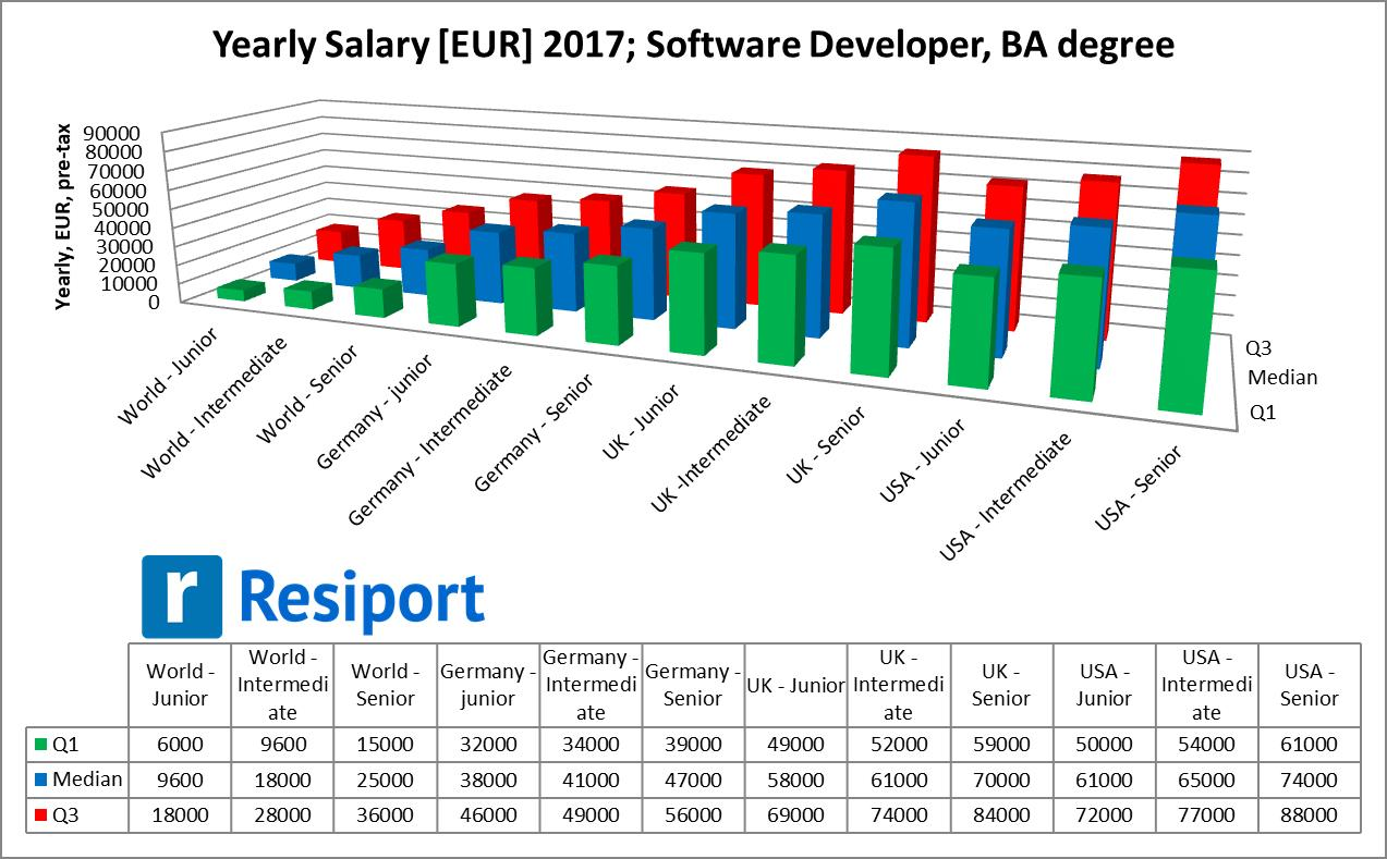 Yearly salary for software developers worldwide - 2017